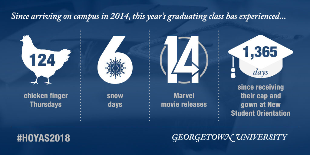 Since arriving at Georgetown in 2014, this year's graduating class has experienced 124 Chicken Finger Thursdays; Six snow days; 14 Marvel movie releases; and 1,365 days since receiving their cap and gown at New Student Orientation.